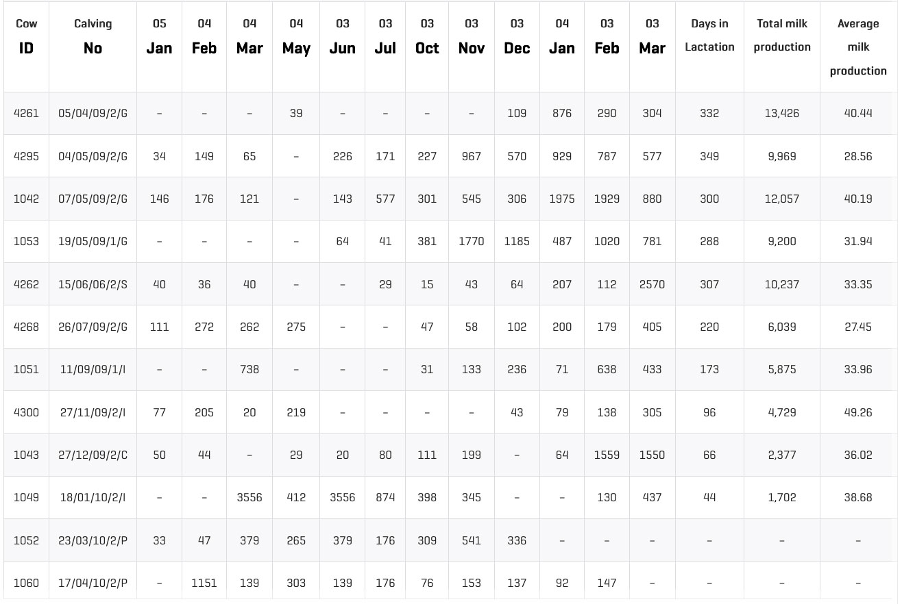 List of cows with SCC values above 250,000 somatic cells